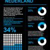 NETHERLANDS_Lobbying NL