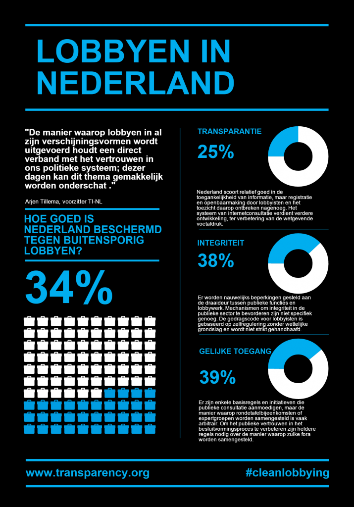NETHERLANDS_Lobbying NL