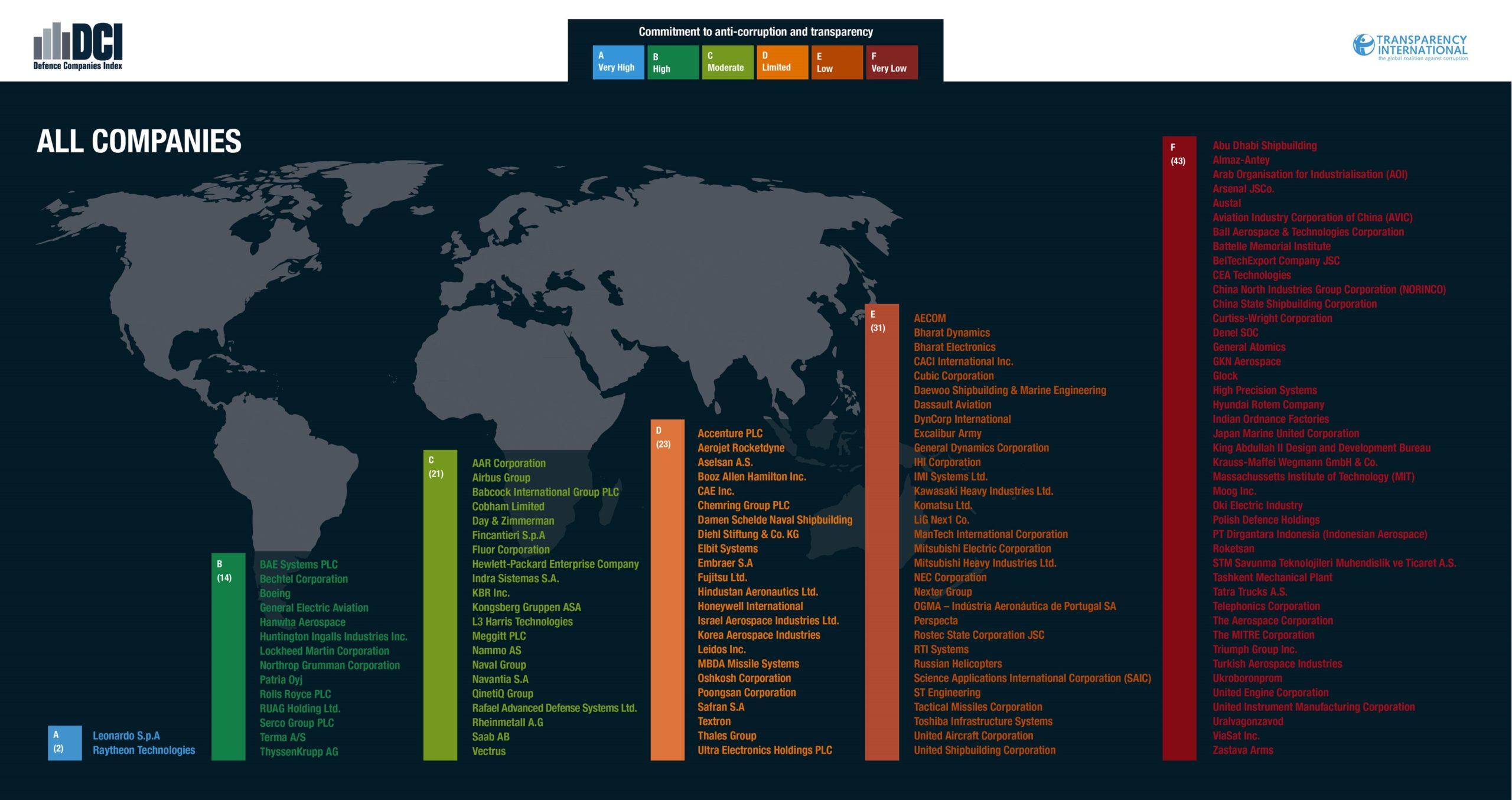 Defence Companies Index